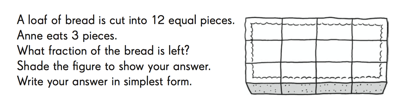 A loaf is cut into 12 pieces. Ann eats 3 pieces. What fraction of loaf is left? Shade to show your answer. Write answer in simplest form.