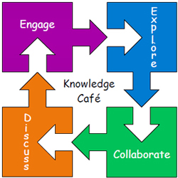 Knowledge Cafe logo with interlocking blocks that read Engage, Explore, Collaborate, Discuss